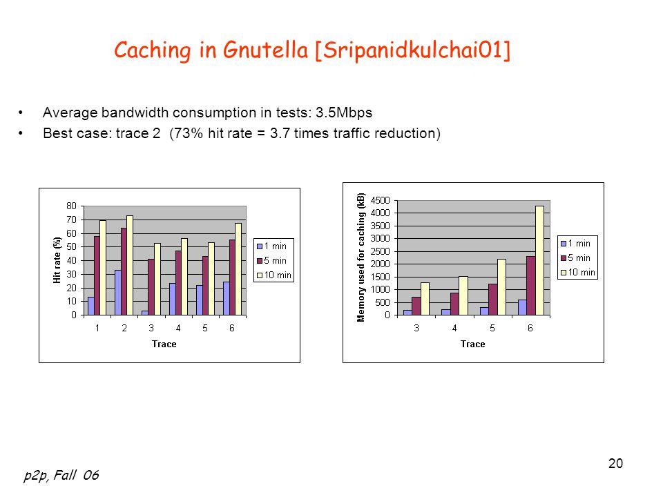 Caching in Gnutella [Sripanidkulchai01]